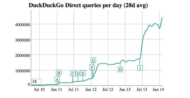 duck-duck-go-chart_georgeiswrite